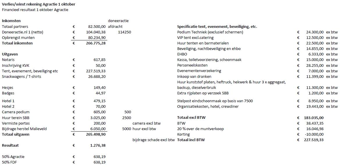 20200103 financieel overzicht 1 oktoer actie