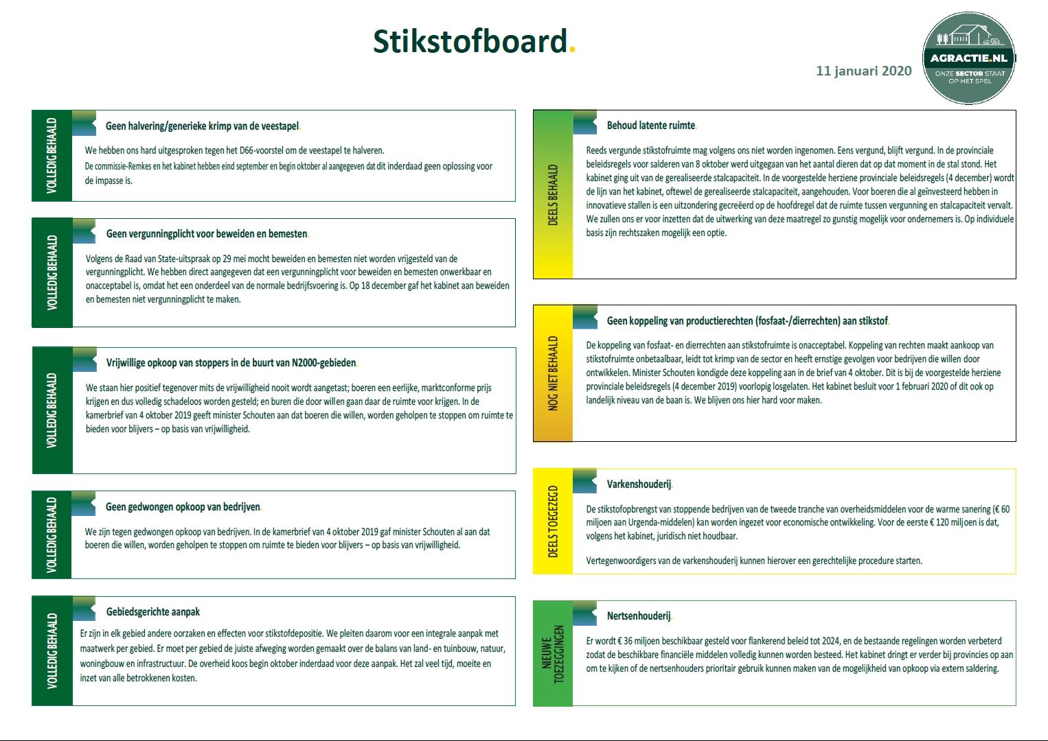 Stikstofdashboard 3.1