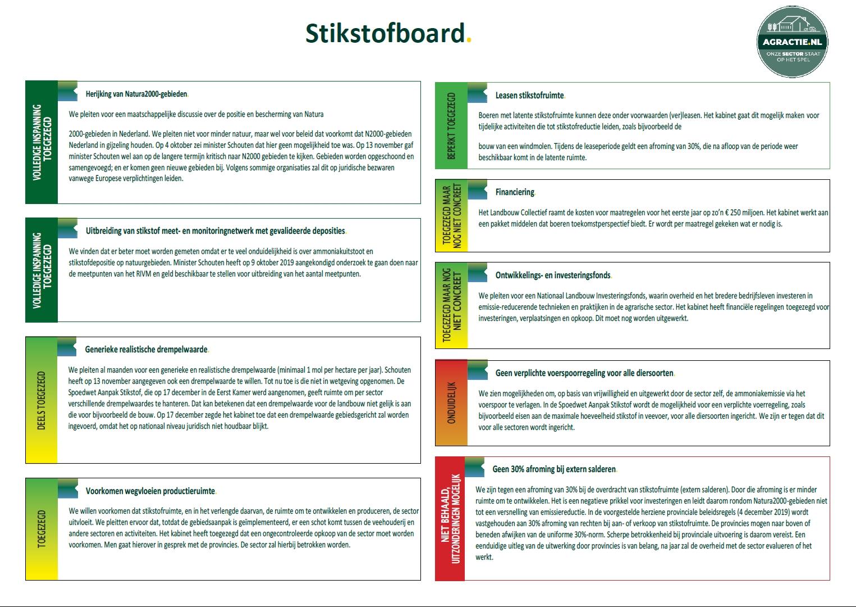 Stikstofdashboard 3.2